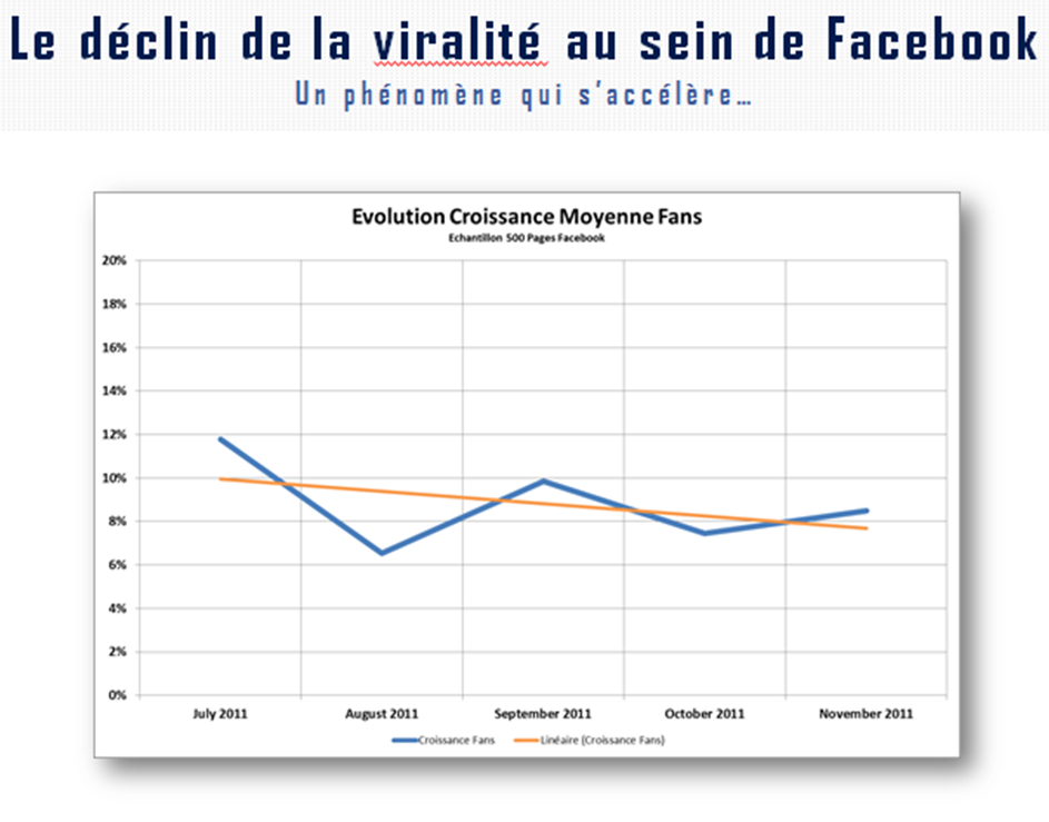 http://socialmediaclub.fr/wp-content/uploads/2013/02/viralit%C3%A9-Facebook-Remi-Douine_The-Metrics-Factory1.png