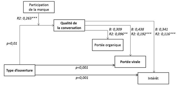 Impact de la qualité de la conversation sur le bouche-à-oreille, Par Andria Andriuzzi