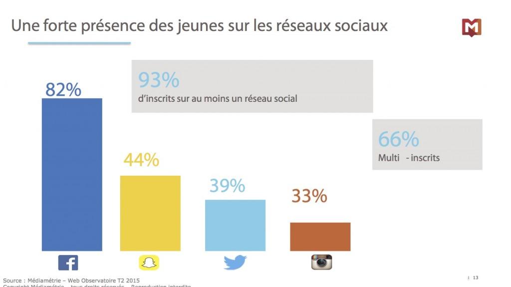 Présentation Social Media Club Médiamétrie13